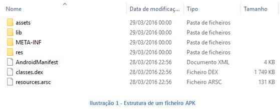Estrutura de um ficheiro APK